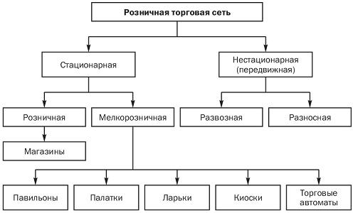Торговые сети. Коммерция