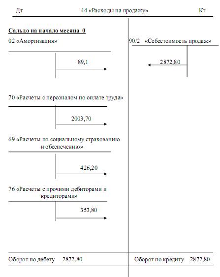 Отчет по практике: Организация